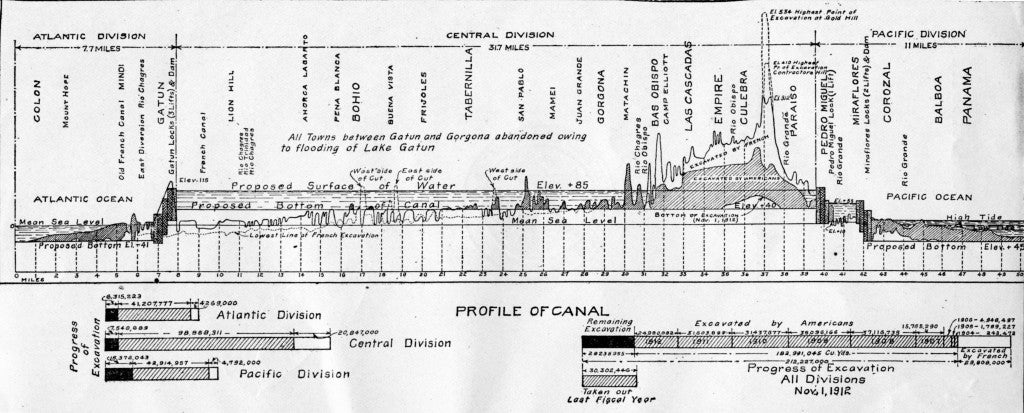Profile of Canal showing amount excavated.